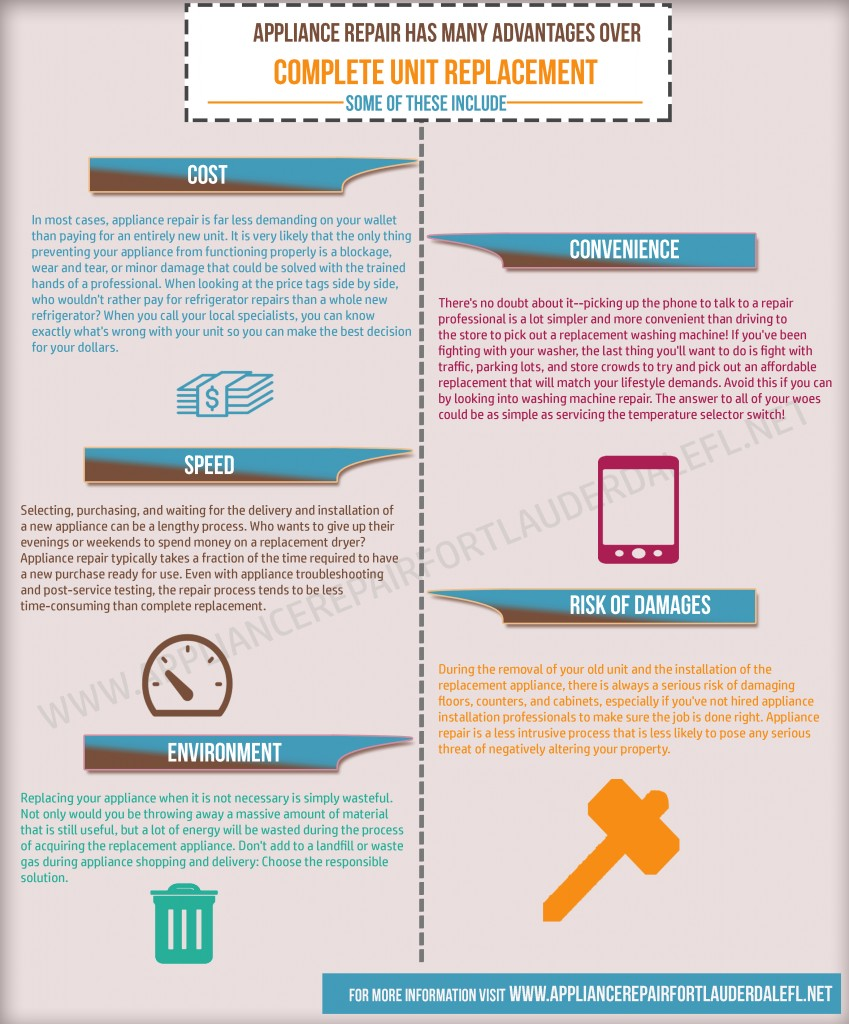 Infograhic appliance service